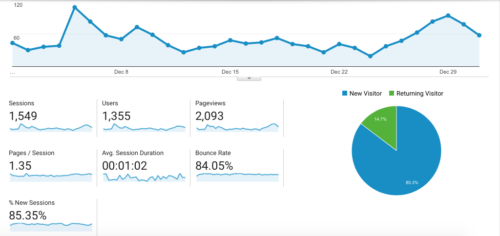 December Blog Traffic Report - How I Tripled My Traffic
